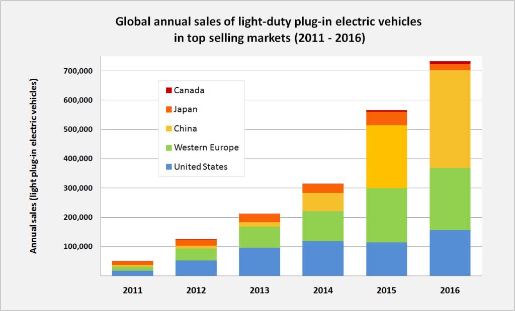 elektromobily predaj